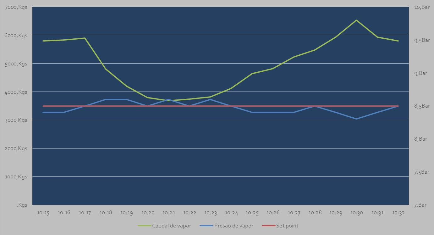 Perfil de produção de vapor vs Necessidades